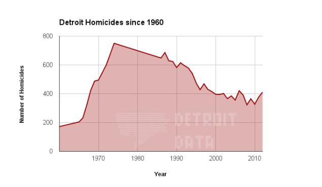 homicides_1960