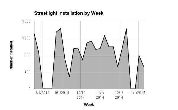 det-streetlight-install-chart